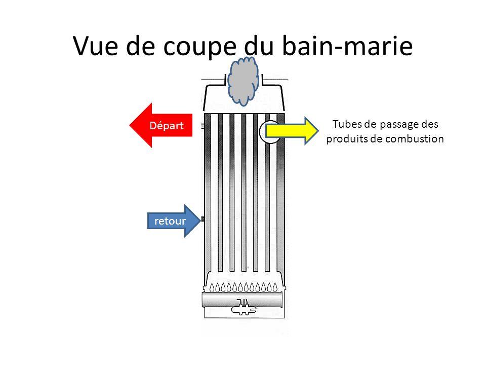 Les turbulateurs Afin doptimiser léchange de chaleur produits de combustion/eau du bain-marie, des turbulateurs sont placés dans les tubes pour ralent