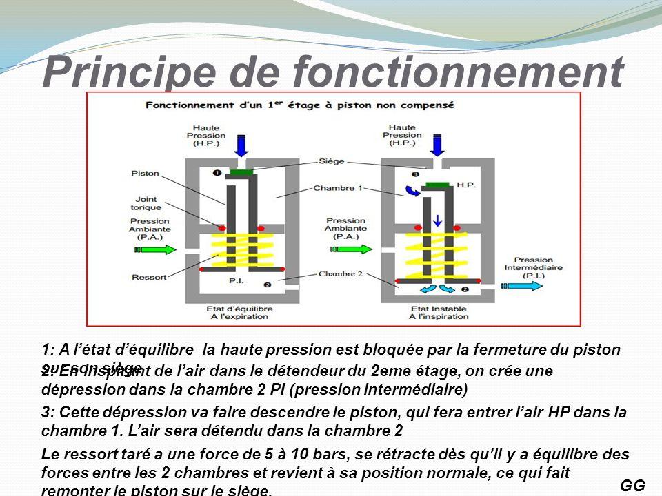 Principe de fonctionnement GG 9 1: A létat déquilibre la haute pression est bloquée par la fermeture du piston sur son siège 2: En inspirant de lair d