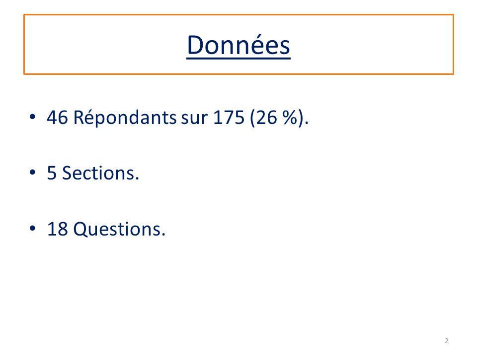 Données 46 Répondants sur 175 (26 %). 5 Sections. 18 Questions. 2