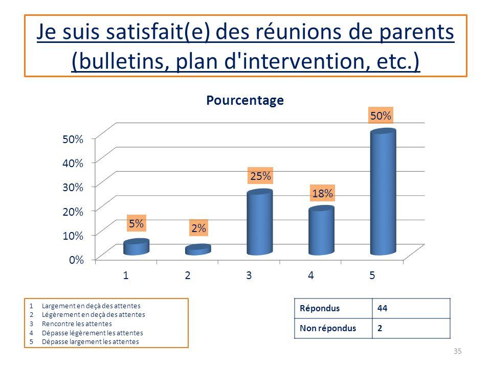 Je suis satisfait(e) des réunions de parents (bulletins, plan d intervention, etc.) 1Largement en deçà des attentes 2Légèrement en deçà des attentes 3Rencontre les attentes 4Dépasse légèrement les attentes 5Dépasse largement les attentes Répondus44 Non répondus2 35