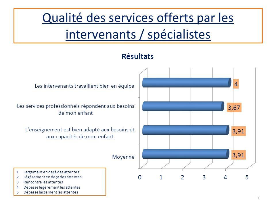 Qualité des services offerts par les intervenants / spécialistes 1Largement en deçà des attentes 2Légèrement en deçà des attentes 3Rencontre les attentes 4Dépasse légèrement les attentes 5Dépasse largement les attentes 7