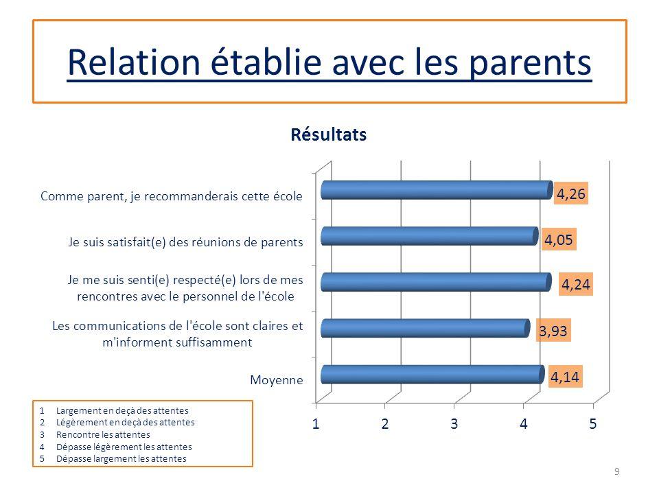 Relation établie avec les parents 1Largement en deçà des attentes 2Légèrement en deçà des attentes 3Rencontre les attentes 4Dépasse légèrement les attentes 5Dépasse largement les attentes 9