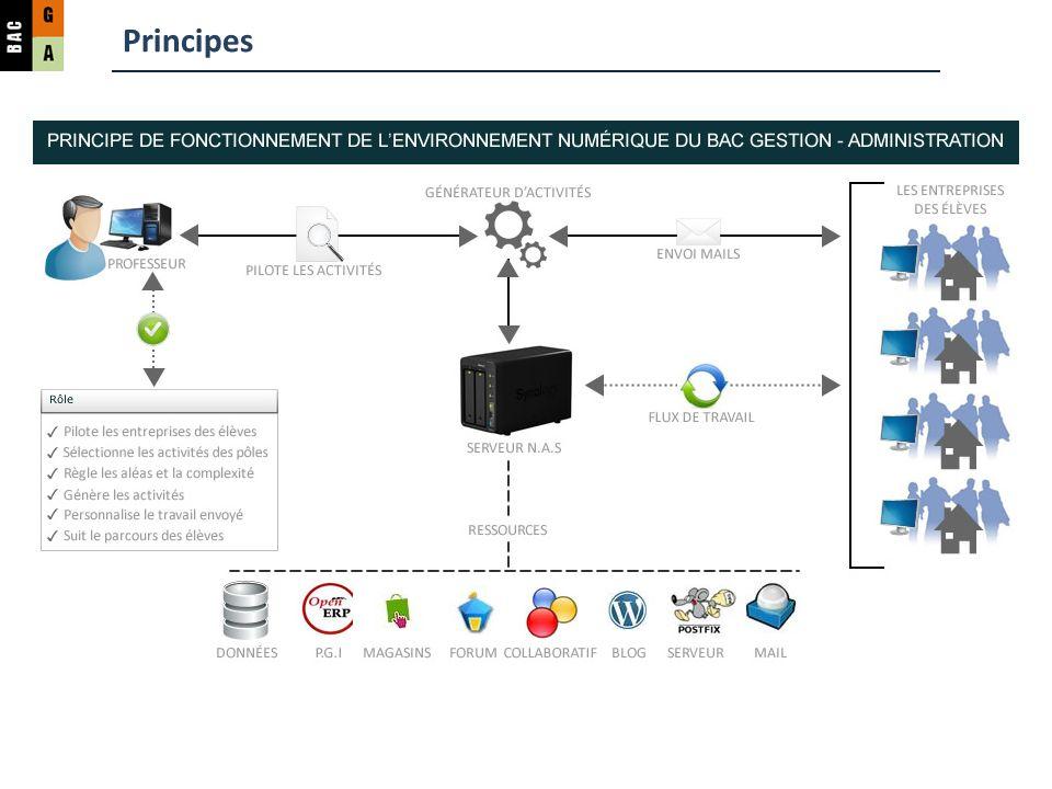 Principes – le NAS NAS = Network Attached Storage Boîtier de stockage en réseau.