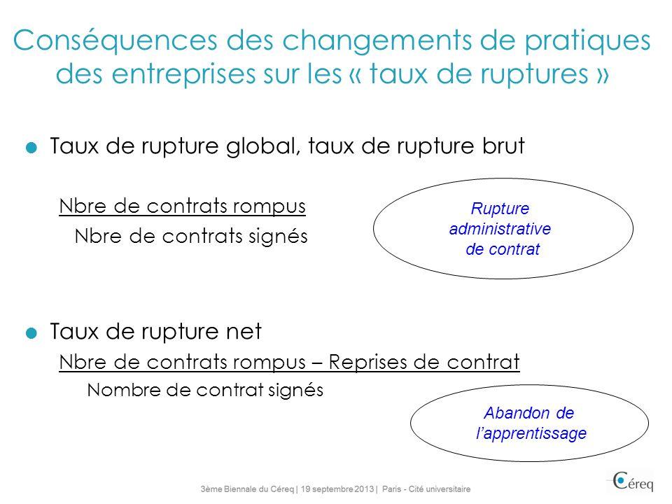 Conséquences des changements de pratiques des entreprises sur les « taux de ruptures » Taux de rupture global, taux de rupture brut Nbre de contrats r