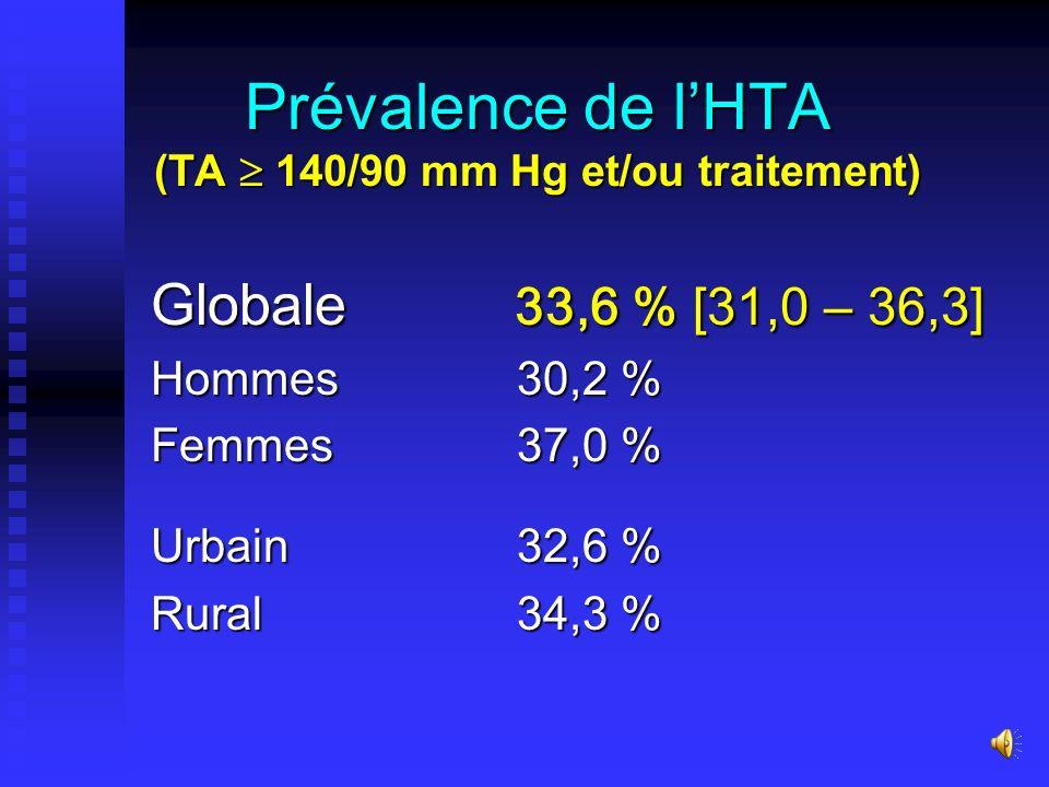Description de léchantillon Total : 1802 Total : 1802 - Hommes : 41,2 %(n= 755) - Femmes : 58,8 %(n=1047) Age moyen : 43 ans Age moyen : 43 ans - Homm