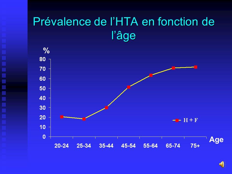Prévalence de lHTA (TA 140/90 mm Hg et/ou traitement) Globale 33,6 % [31,0 – 36,3] Hommes 30,2 % Femmes 37,0 % Urbain 32,6 % Rural 34,3 %