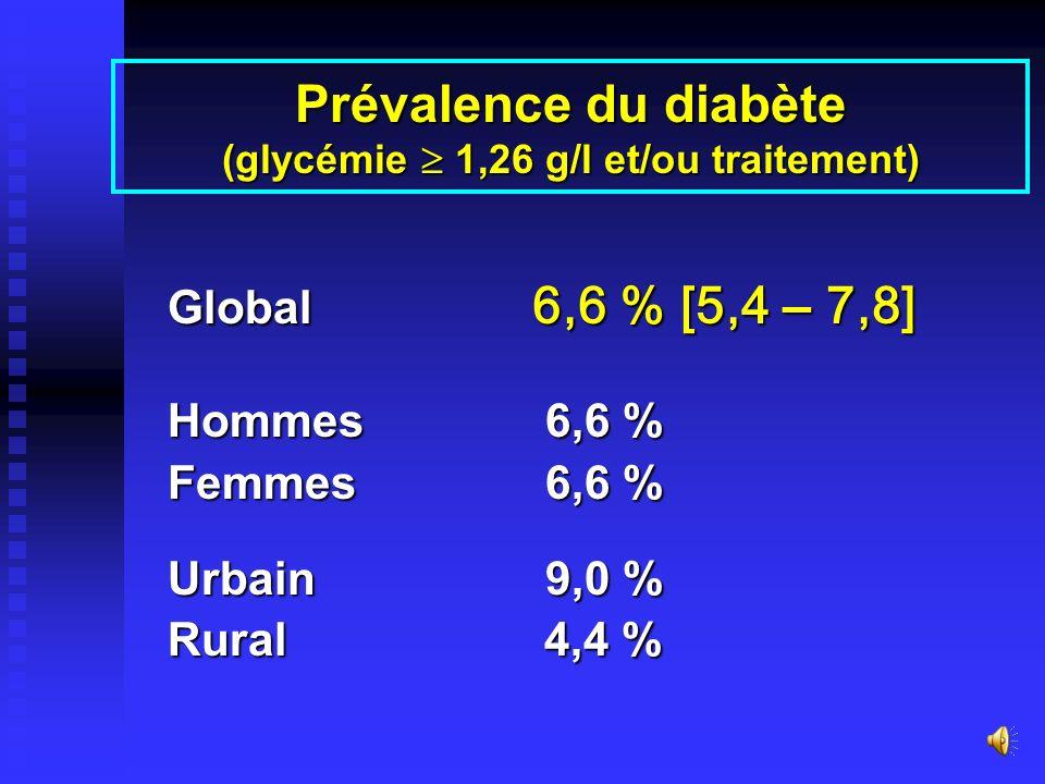Traitement médicamenteux de lHTA - traités : 8,8 % - non traités grade 1 : 51,8 % grade 1 : 51,8 % grade 2 : 23,3 % grade 2 : 23,3 % grade 3 : 16,1 %