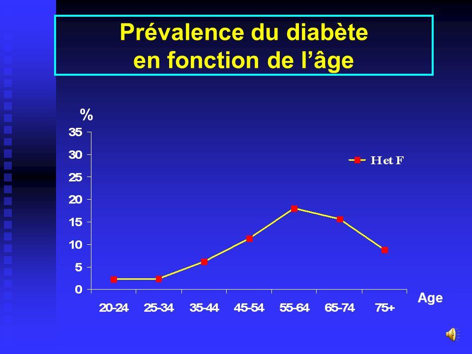 Prévalence du diabète (glycémie 1,26 g/l et/ou traitement) Global 6,6 % [5,4 – 7,8] Hommes 6,6 % Femmes 6,6 % Urbain 9,0 % Rural 4,4 %