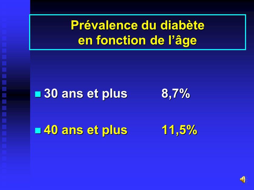 Prévalence du diabète en fonction de lâge Age %