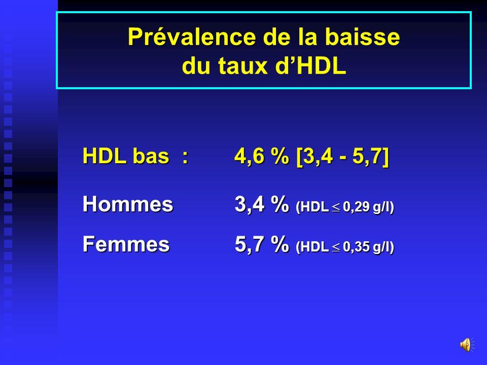 Prév. hypercholestérolémie en fonction de lâge Age %