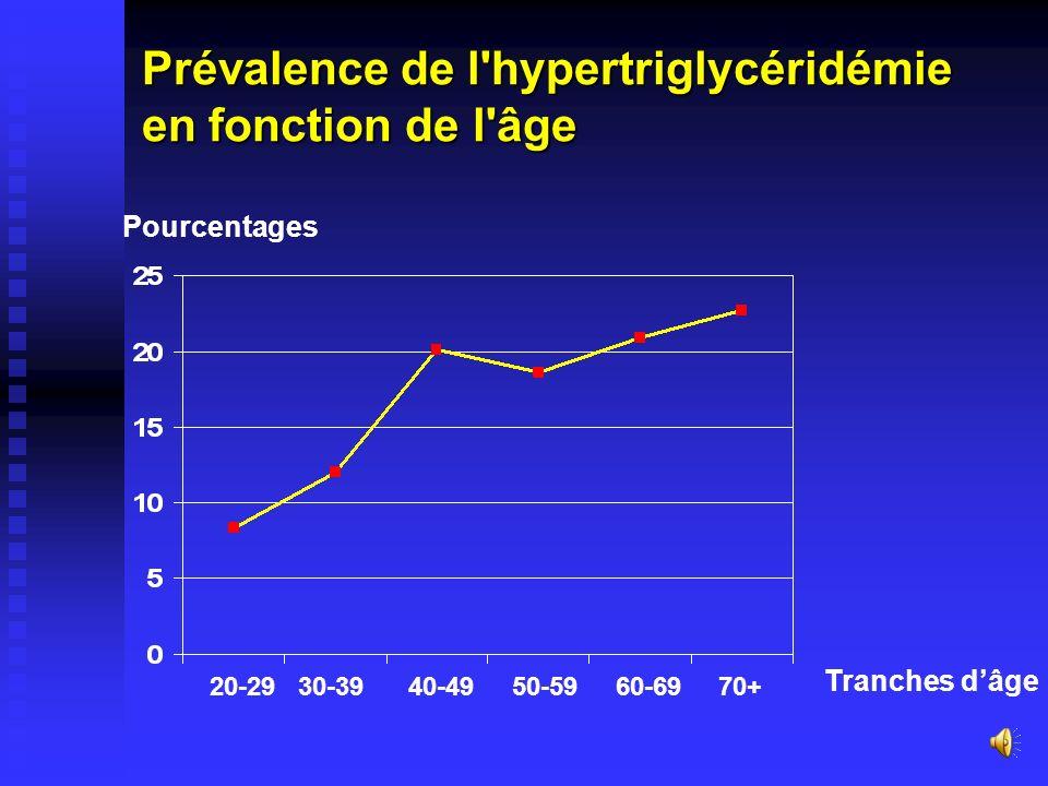 Prévalence de lhypertriglycéridémie (TG 1.50) : globale : 15.7% globale : 15.7% en fonction du sexe : en fonction du sexe : Hommes : 17.2 % Hommes : 1