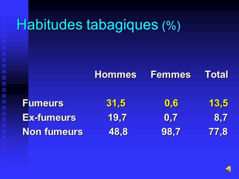 Prévalence de l'hypertriglycéridémie en fonction de l'âge Pourcentages Tranches dâge 20-29 30-39 40-49 50-59 60-69 70+