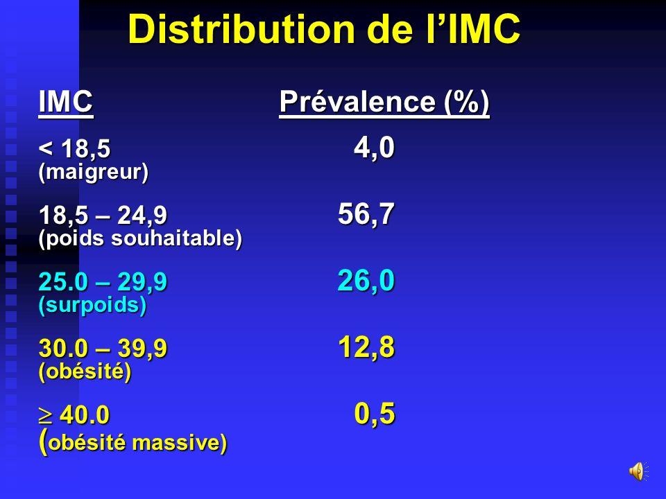 Mesures anthropométriques Poids Taille IMC* Poids Taille IMC* (Kg) (cm) (Kg/m 2 ) (Kg) (cm) (Kg/m 2 ) Hommes 68,4 168,7 24,0 Femmes 64,8 157,7 26,1 *