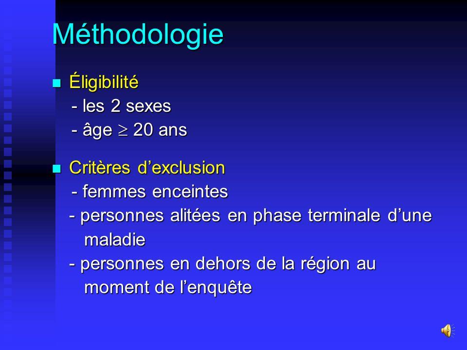 Méthodologie Éligibilité Éligibilité - les 2 sexes - les 2 sexes - âge 20 ans - âge 20 ans Critères dexclusion Critères dexclusion - femmes enceintes - femmes enceintes - personnes alitées en phase terminale dune maladie maladie - personnes en dehors de la région au moment de lenquête moment de lenquête