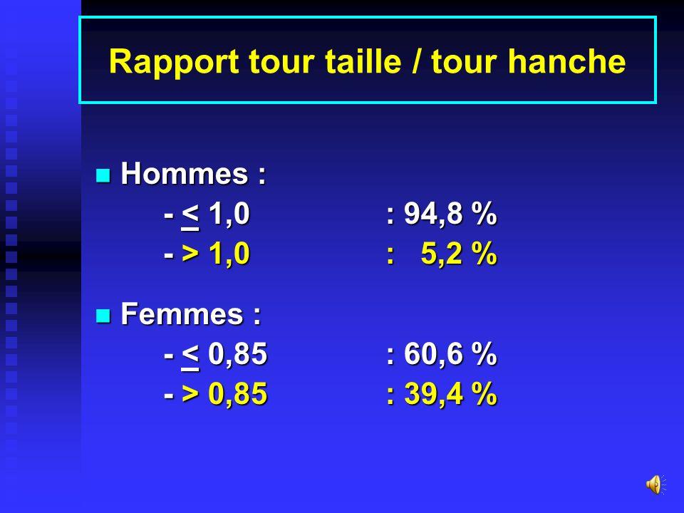 Tour de taille (%) Hommes : Hommes : - < 94 cm : 78,5 % - 94 – 101,9 cm: 13,7 % - > 102 cm : 7,8% Femmes : Femmes : - < 80 cm : 42,2 % - 80 – 87,9 cm