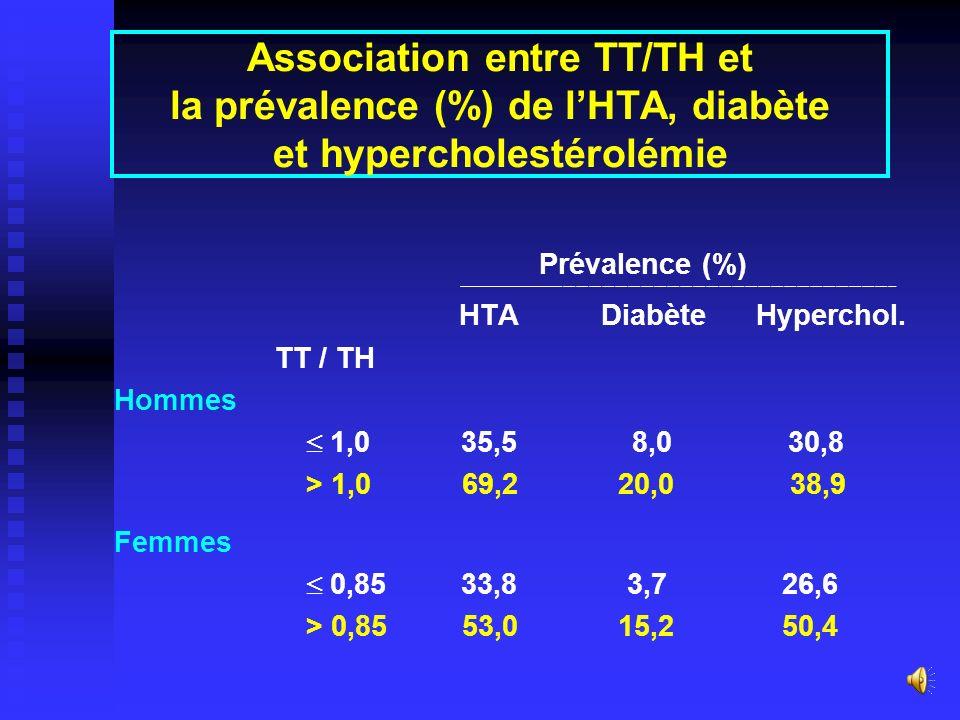 Association HTA - Diabète 37,1 % des non diabétiques 37,1 % des non diabétiqueset 65,5% des diabétiques sont hypertendus. 4,8 % des normotendus 4,8 %