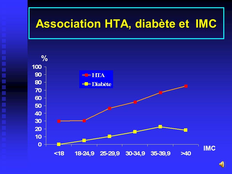 Association entre TT/TH et la prévalence (%) de lHTA, diabète et hypercholestérolémie Prévalence (%) -------------------------------------------------