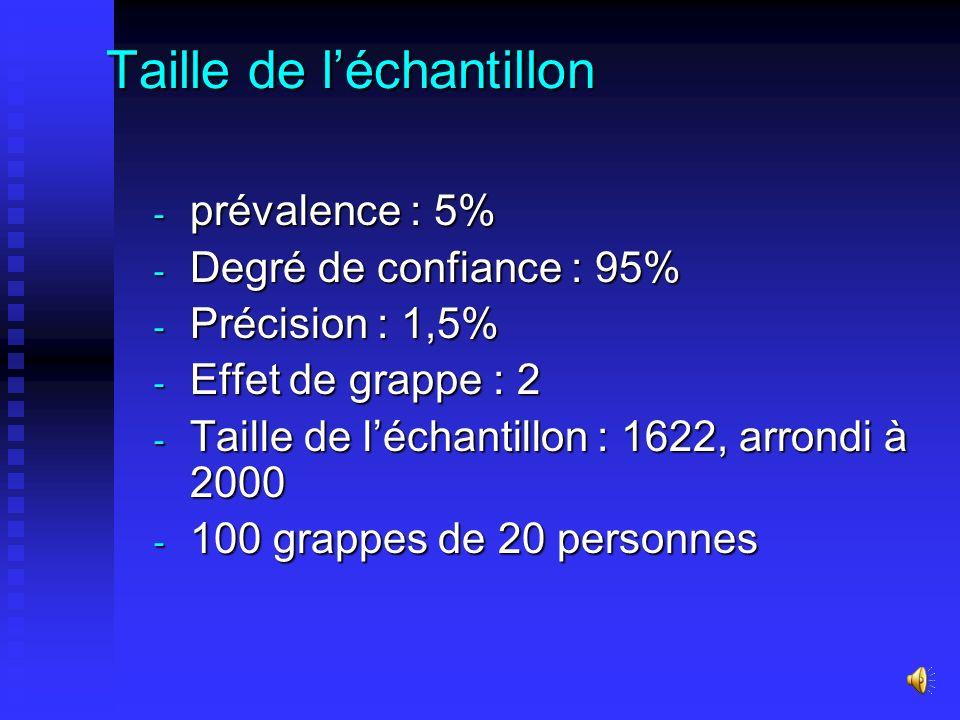 Taille de léchantillon - prévalence : 5% - Degré de confiance : 95% - Précision : 1,5% - Effet de grappe : 2 - Taille de léchantillon : 1622, arrondi à 2000 - 100 grappes de 20 personnes