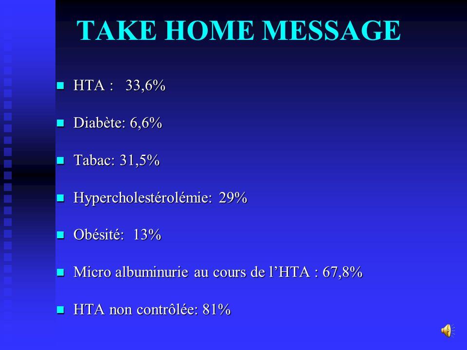 Pr é valence de l HTA non Contrôl é e Volpe M et al. Eur Heart J. 2007;28(abstract supplement):