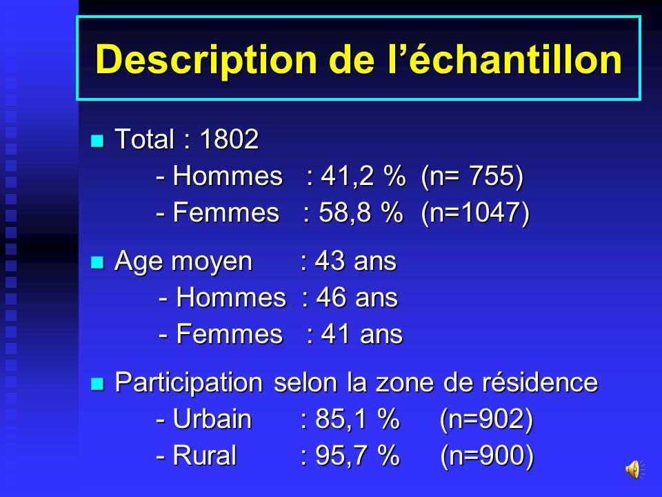 Description de léchantillon Total : 1802 Total : 1802 - Hommes : 41,2 %(n= 755) - Femmes : 58,8 %(n=1047) Age moyen : 43 ans Age moyen : 43 ans - Hommes : 46 ans - Hommes : 46 ans - Femmes : 41 ans - Femmes : 41 ans Participation selon la zone de résidence Participation selon la zone de résidence - Urbain : 85,1 % (n=902) - Rural : 95,7 % (n=900)