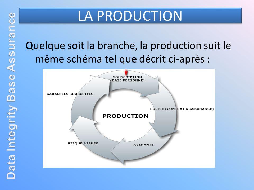 LA PRODUCTION Quelque soit la branche, la production suit le même schéma tel que décrit ci-après :