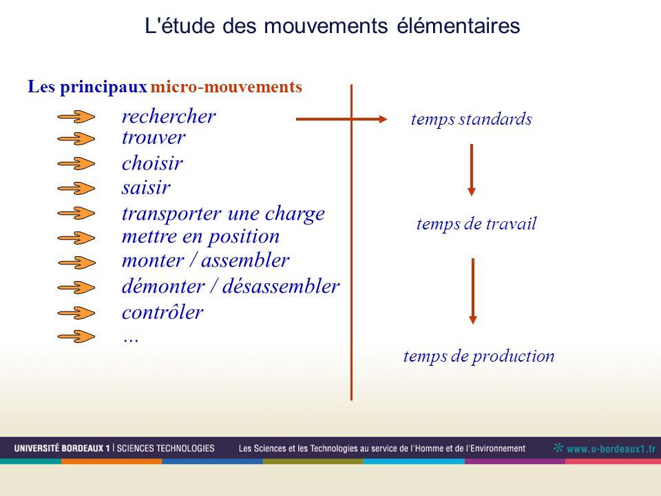 L'étude des mouvements élémentaires Les principaux micro-mouvements rechercher trouver choisir saisir transporter une charge mettre en position monter