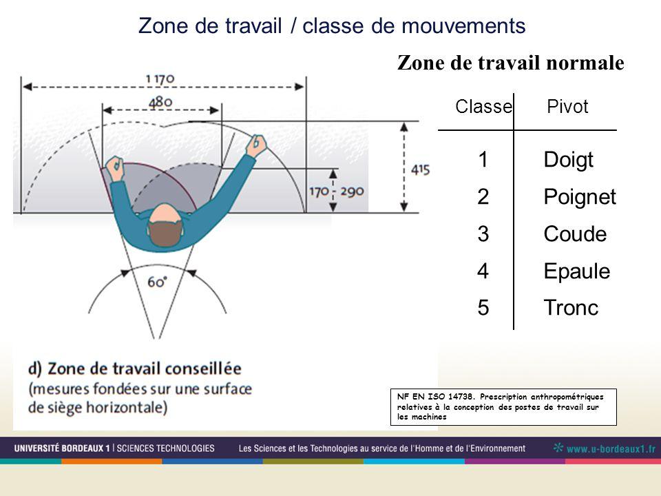 Zone de travail / classe de mouvements Classe Pivot 1Doigt 2Poignet 3Coude 4Epaule 5Tronc coude gauche coude droit 1/2 1/2/3 1 à 4 1/2/3 Tout 1 à 4 Zo