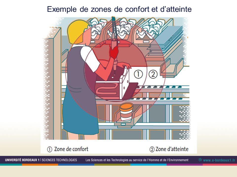 Exemple de zones de confort et datteinte