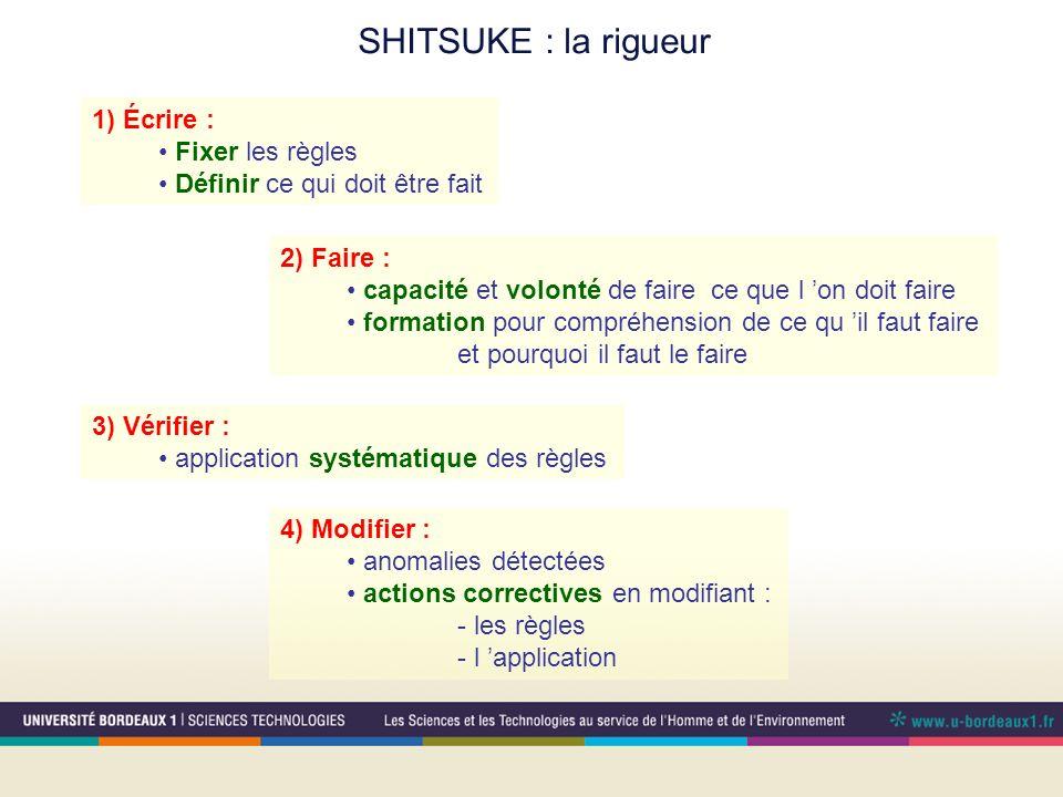 SHITSUKE : la rigueur 1) Écrire : Fixer les règles Définir ce qui doit être fait 2) Faire : capacité et volonté de faire ce que l on doit faire format