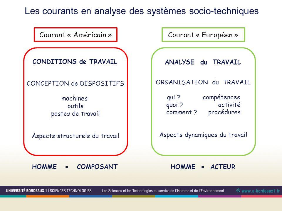 Les courants en analyse des systèmes socio-techniques CONCEPTION de DISPOSITIFS machines outils postes de travail Aspects structurels du travail ORGAN