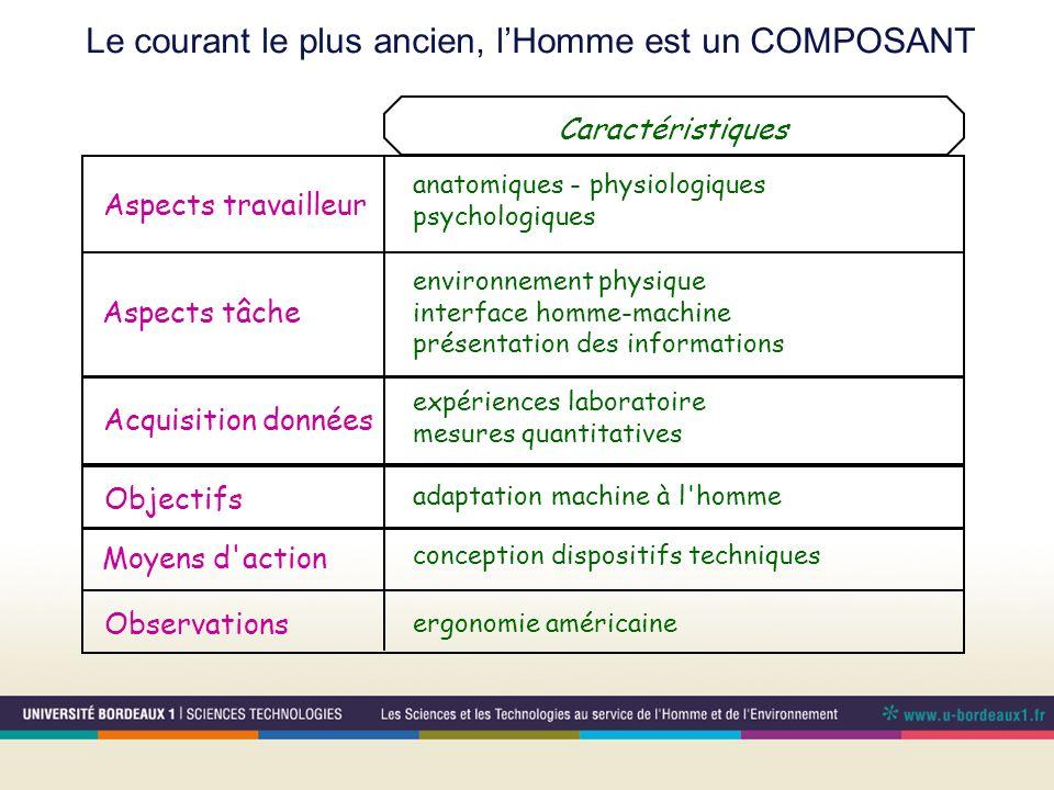 Le courant le plus ancien, lHomme est un COMPOSANT Caractéristiques Aspects tâche environnement physique interface homme-machine présentation des info