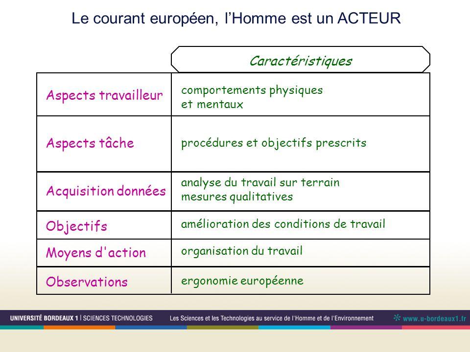 Le courant européen, lHomme est un ACTEUR comportements physiques et mentaux analyse du travail sur terrain mesures qualitatives amélioration des cond