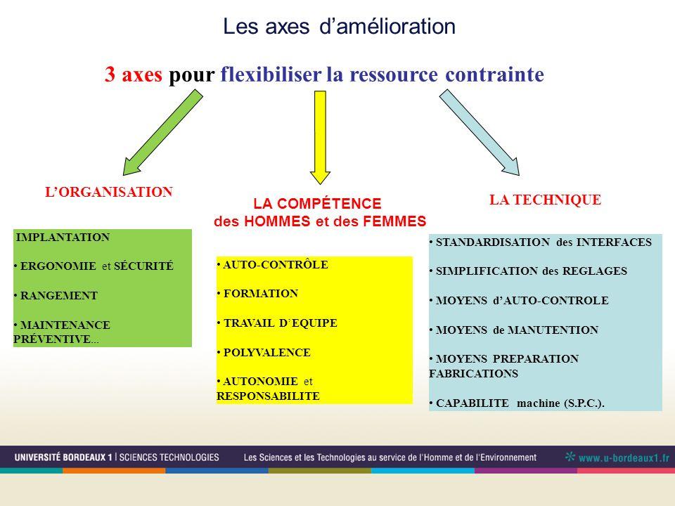 Les axes damélioration 3 axes pour flexibiliser la ressource contrainte LORGANISATION IMPLANTATION ERGONOMIE et SÉCURITÉ RANGEMENT MAINTENANCE PRÉVENT