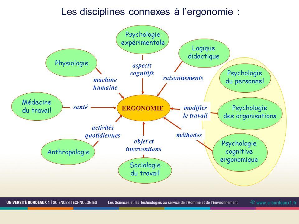 Les disciplines connexes à lergonomie : ERGONOMIE Psychologie du personnel Physiologie machine humaine Psychologie expérimentale aspects cognitifs Ant