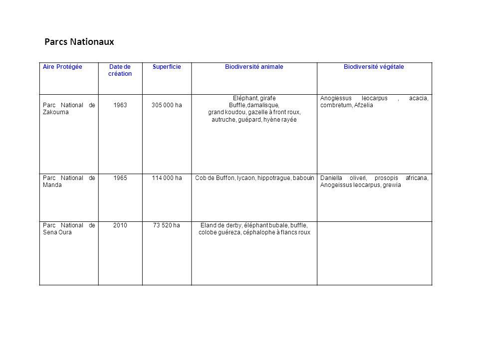 CADRE LEGISLATIF ET REGLEMENTAIRE Au niveau national La création au sein du ministère de lenvironnement et des ressources halieutique de la direction de la conservation de la biodiversité et de ladaptation au changement climatique en 2010 devenue aujourdhui la direction de la lutte contre les changement climatiques en 2013 Le Tchad a élaboré sa première communication et sa deuxième communication sur le changement climatique sur le changement climatique respectivement en 2001 et 2013.