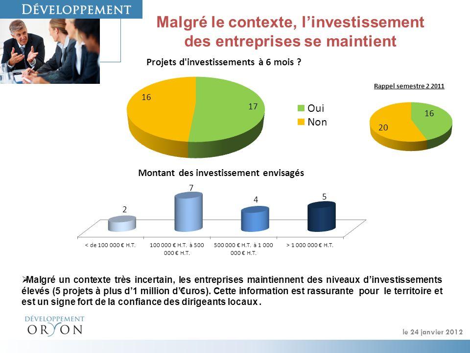 Malgré le contexte, linvestissement des entreprises se maintient Malgré un contexte très incertain, les entreprises maintiennent des niveaux dinvestissements élevés (5 projets à plus d1 million duros).