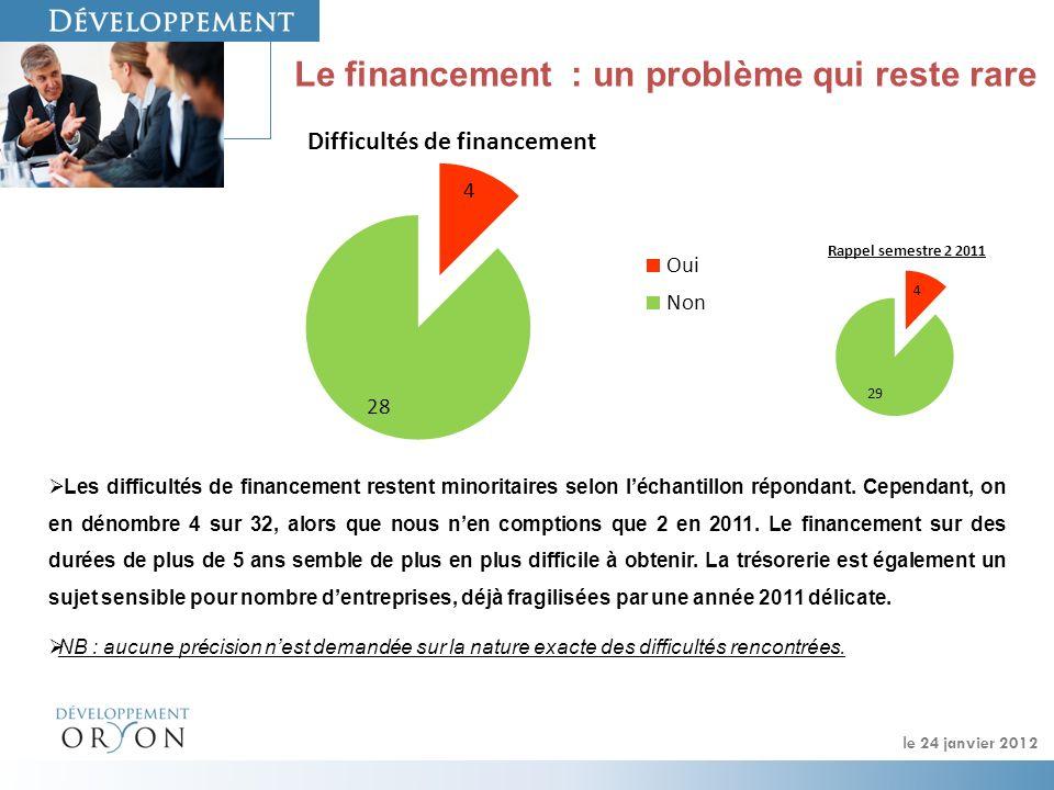 Le financement : un problème qui reste rare Les difficultés de financement restent minoritaires selon léchantillon répondant. Cependant, on en dénombr
