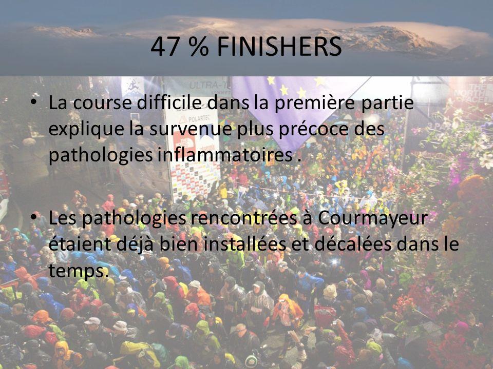 47 % FINISHERS La course difficile dans la première partie explique la survenue plus précoce des pathologies inflammatoires.