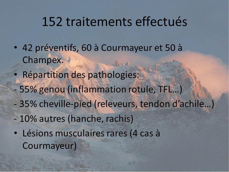 Étude préventive Réalisée sur des pathologies récidivantes arrivant régulièrement lors de trails dune distance de plus de 100 Km.