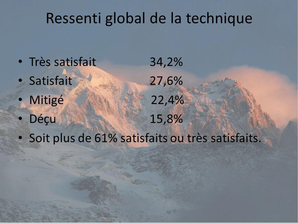 Ressenti global de la technique Très satisfait 34,2% Satisfait 27,6% Mitigé 22,4% Déçu 15,8% Soit plus de 61% satisfaits ou très satisfaits.