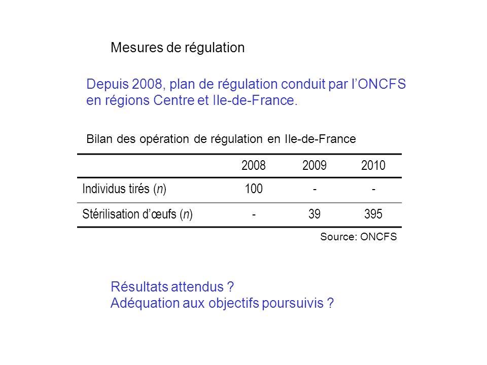 Mesures de régulation Depuis 2008, plan de régulation conduit par lONCFS en régions Centre et Ile-de-France.