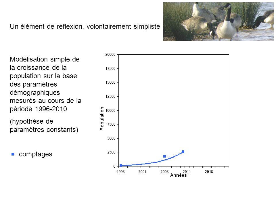 Modélisation simple de la croissance de la population sur la base des paramètres démographiques mesurés au cours de la période 1996-2010 (hypothèse de paramètres constants) comptages Un élément de réflexion, volontairement simpliste