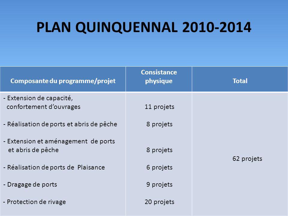 PLAN QUINQUENNAL 2010-2014 Composante du programme/projet Consistance physiqueTotal - Extension de capacité, confortement douvrages - Réalisation de ports et abris de pêche - Extension et aménagement de ports et abris de pêche - Réalisation de ports de Plaisance - Dragage de ports - Protection de rivage 11 projets 8 projets 8 projets 6 projets 9 projets 20 projets 62 projets