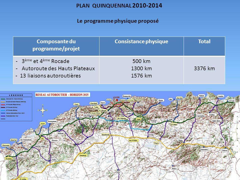 Le programme physique proposé Composante du programme/projet Consistance physiqueTotal - 3 ème et 4 ème Rocade - Autoroute des Hauts Plateaux - 13 liaisons autoroutières 500 km 1300 km 1576 km 3376 km PLAN QUINQUENNAL 2010-2014
