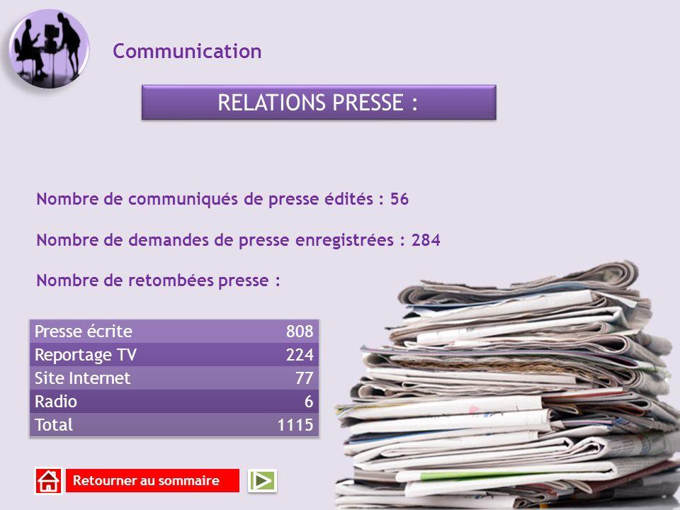 Communication RELATIONS PRESSE : Nombre de communiqués de presse édités : 56 Nombre de demandes de presse enregistrées : 284 Nombre de retombées presse : Retourner au sommaire
