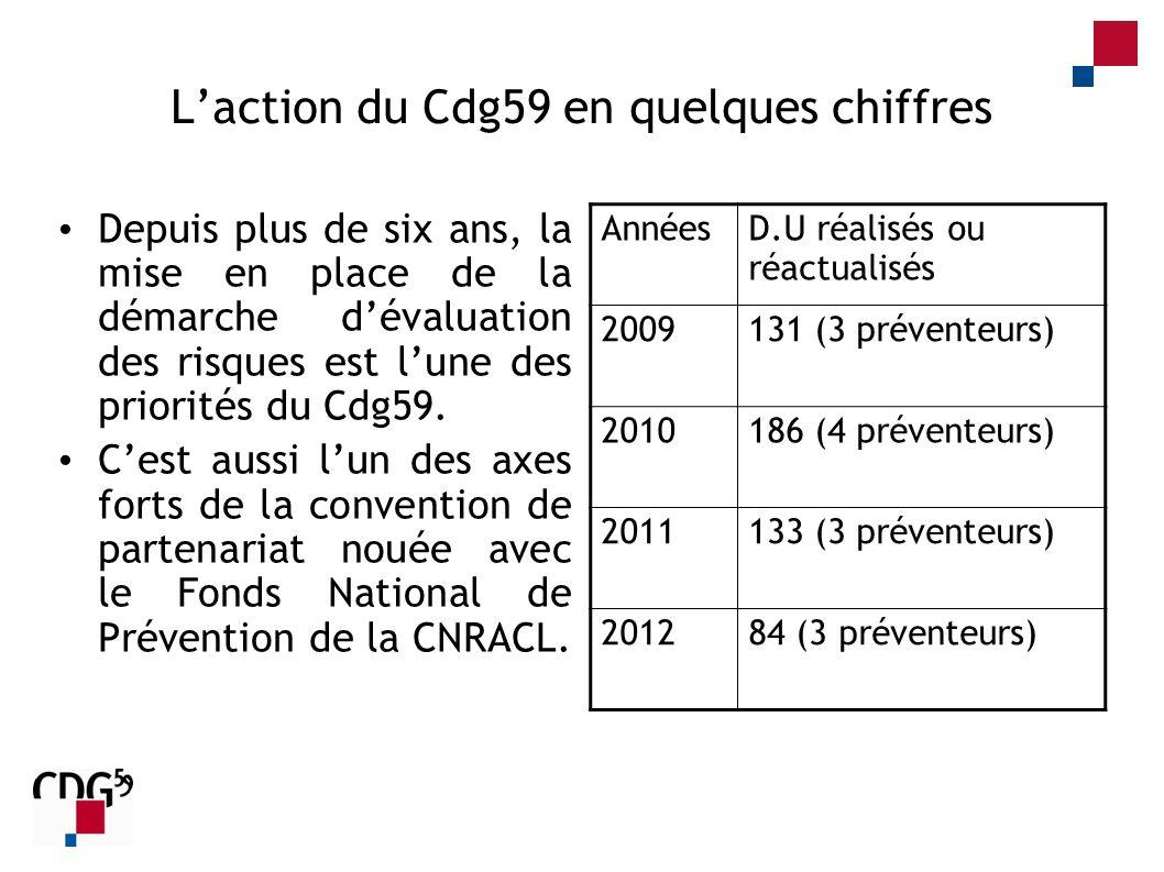 Laction du Cdg59 en quelques chiffres Depuis plus de six ans, la mise en place de la démarche dévaluation des risques est lune des priorités du Cdg59.