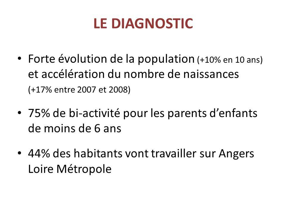 LE DIAGNOSTIC Forte évolution de la population (+10% en 10 ans) et accélération du nombre de naissances (+17% entre 2007 et 2008) 75% de bi-activité pour les parents denfants de moins de 6 ans 44% des habitants vont travailler sur Angers Loire Métropole