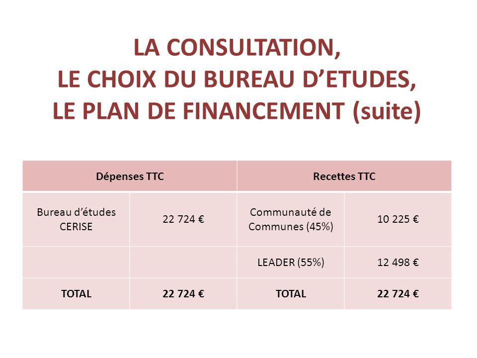 LA CONSULTATION, LE CHOIX DU BUREAU DETUDES, LE PLAN DE FINANCEMENT (suite) Dépenses TTCRecettes TTC Bureau détudes CERISE 22 724 Communauté de Communes (45%) 10 225 LEADER (55%)12 498 TOTAL22 724 TOTAL22 724