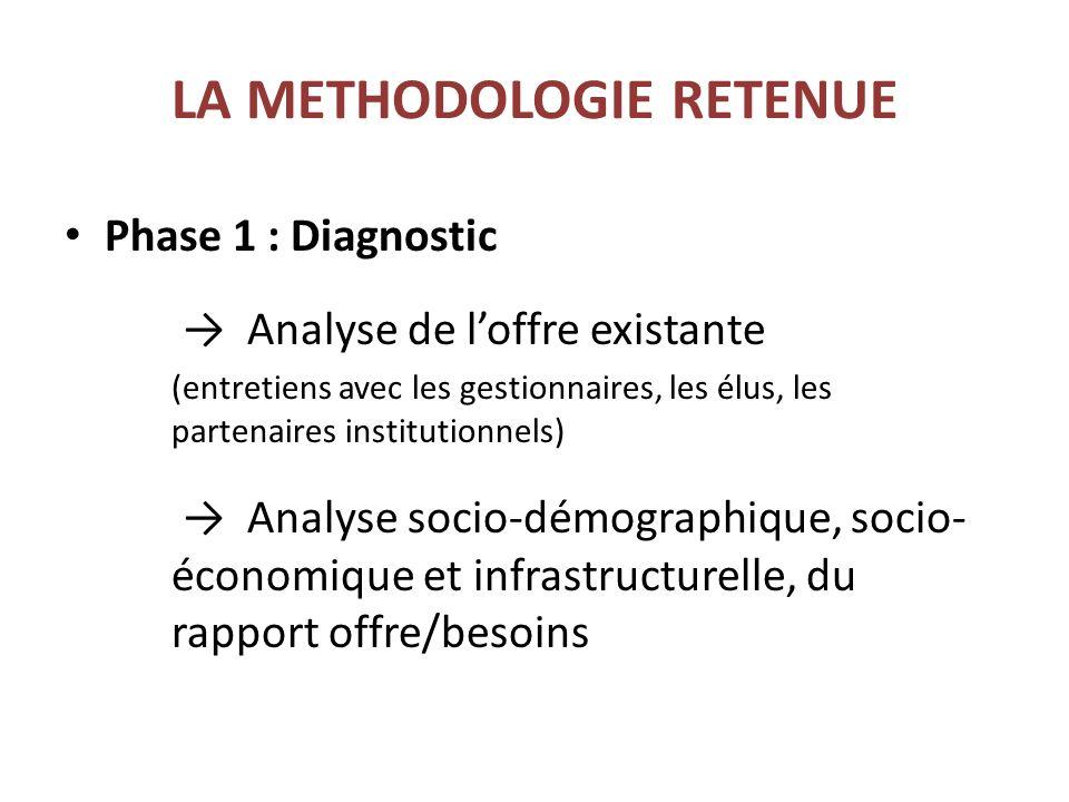 LA METHODOLOGIE RETENUE Phase 1 : Diagnostic Analyse de loffre existante (entretiens avec les gestionnaires, les élus, les partenaires institutionnels) Analyse socio-démographique, socio- économique et infrastructurelle, du rapport offre/besoins