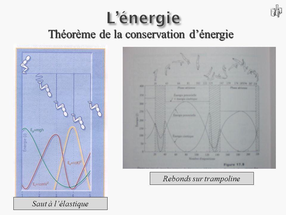 Théorème de la conservation dénergie Rebonds sur trampoline Saut à lélastique